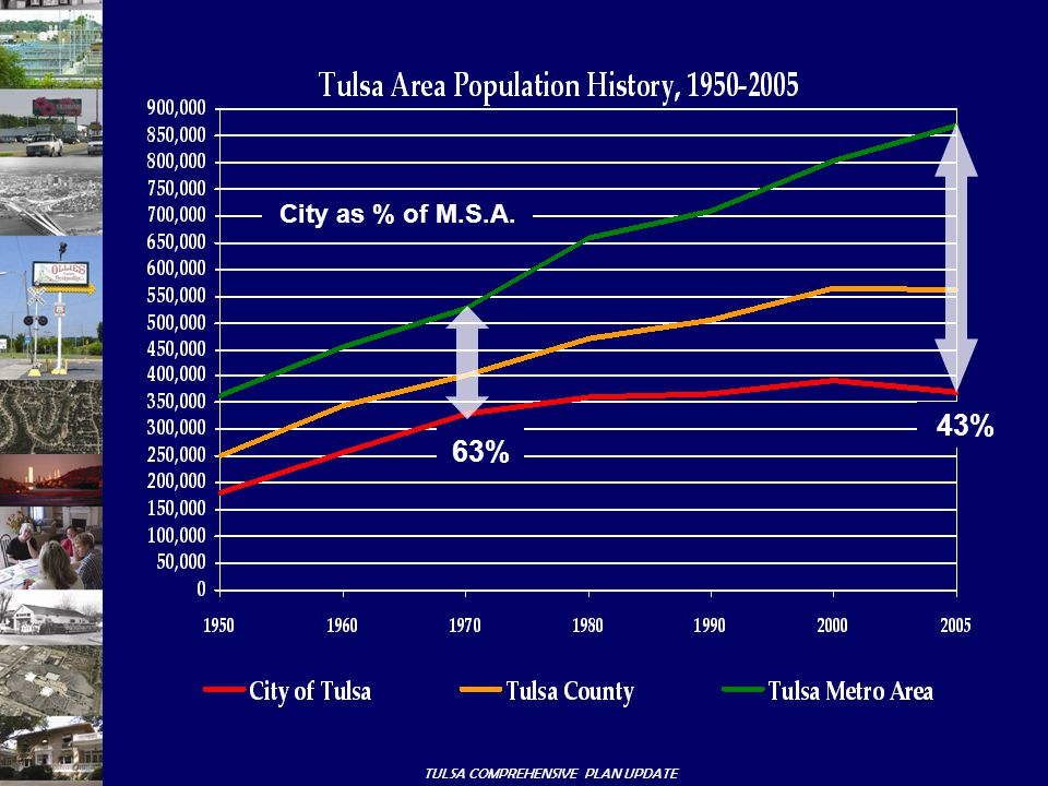 TULSA COMPREHENSIVE PLAN UPDATE City as % of M.S.A. 63% 43%
