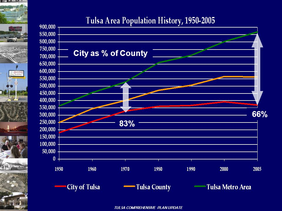 TULSA COMPREHENSIVE PLAN UPDATE City as % of County 83% 66%