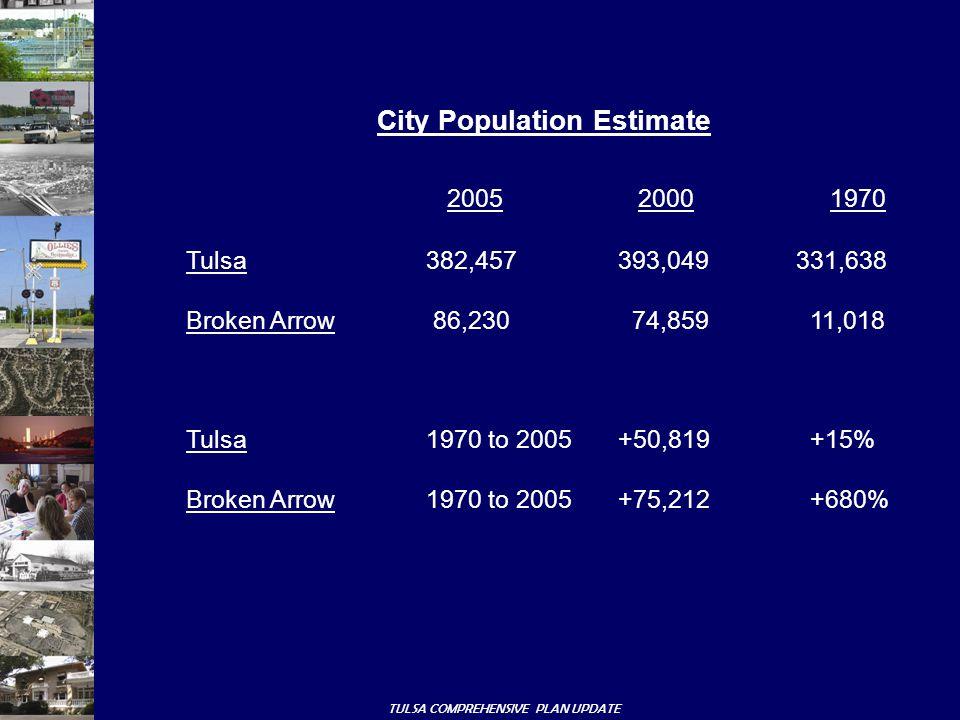 TULSA COMPREHENSIVE PLAN UPDATE City Population Estimate 2005 2000 1970 Tulsa382,457393,049 331,638 Broken Arrow 86,230 74,859 11,018 Tulsa1970 to 2005+50,819+15% Broken Arrow1970 to 2005+75,212+680%
