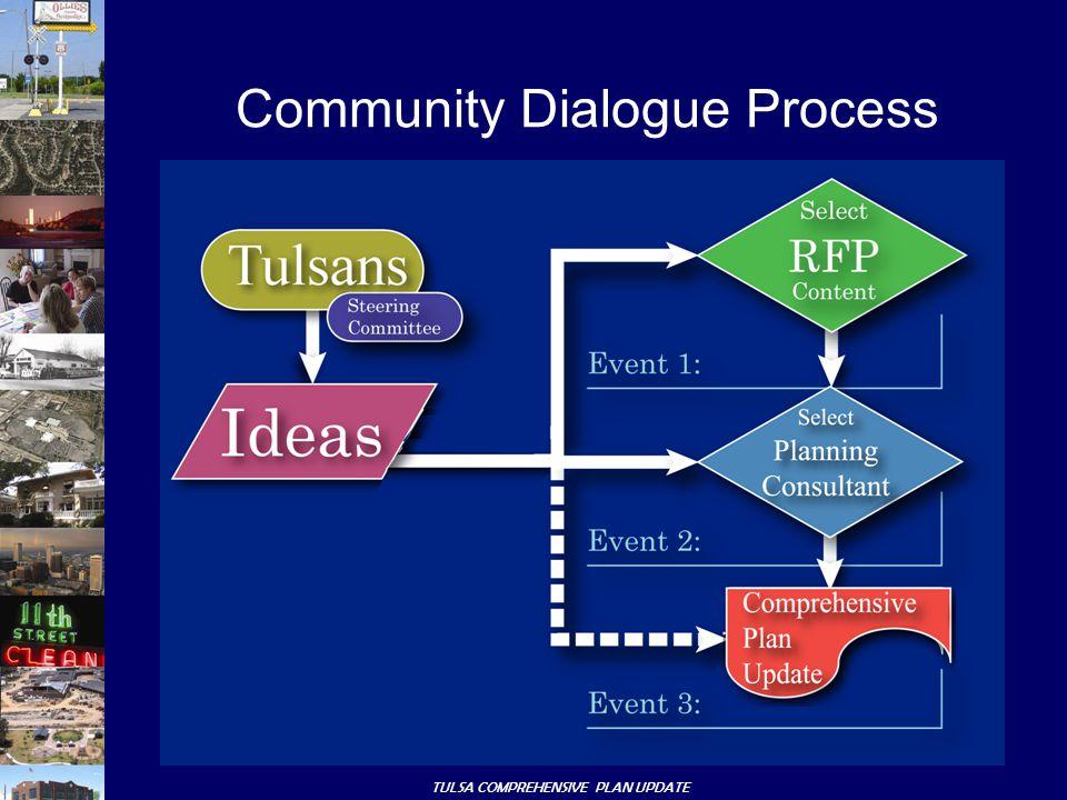 TULSA COMPREHENSIVE PLAN UPDATE Community Dialogue Process