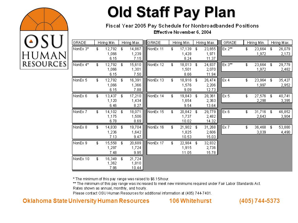 Oklahoma State University Human Resources 106 Whitehurst (405) 744-5373 Pay is No Longer Constrained by Structure