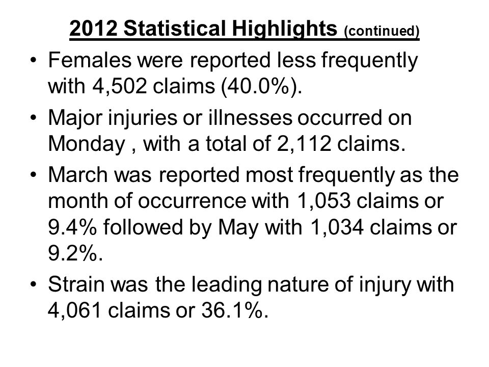 2012 Statistical Highlights (continued) Females were reported less frequently with 4,502 claims (40.0%).