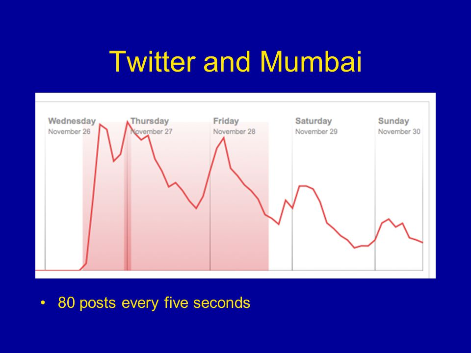 Twitter and Mumbai 80 posts every five seconds