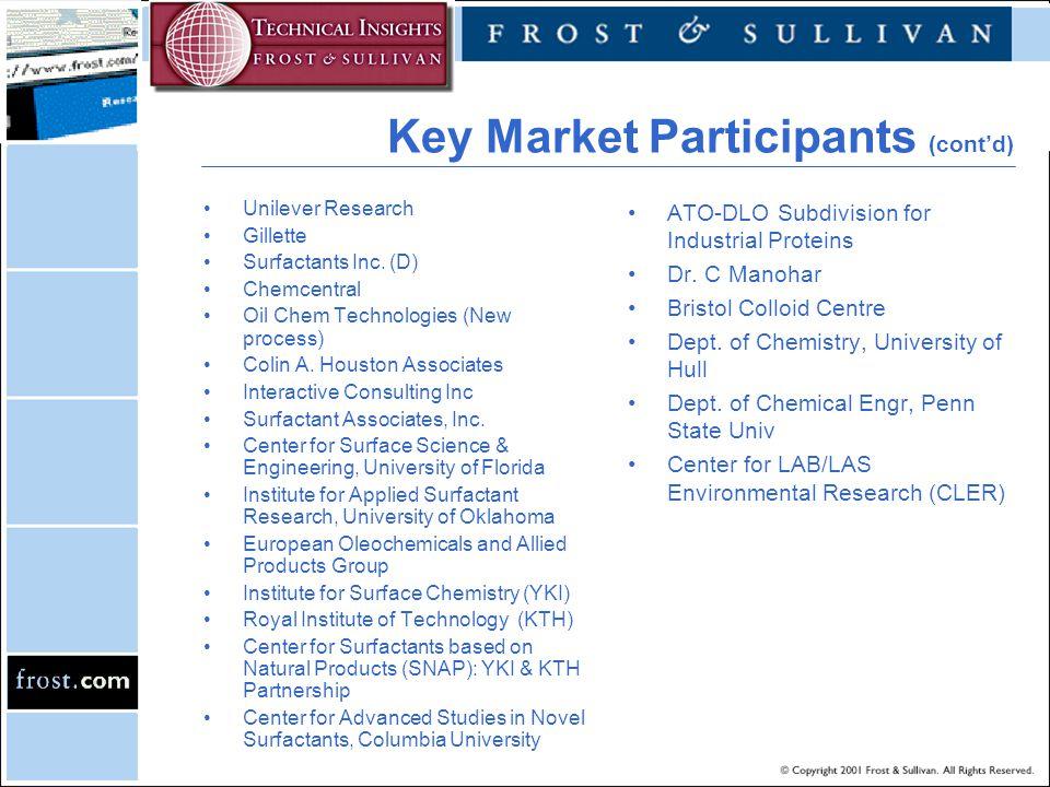 Key Market Participants (cont'd) Unilever Research Gillette Surfactants Inc.