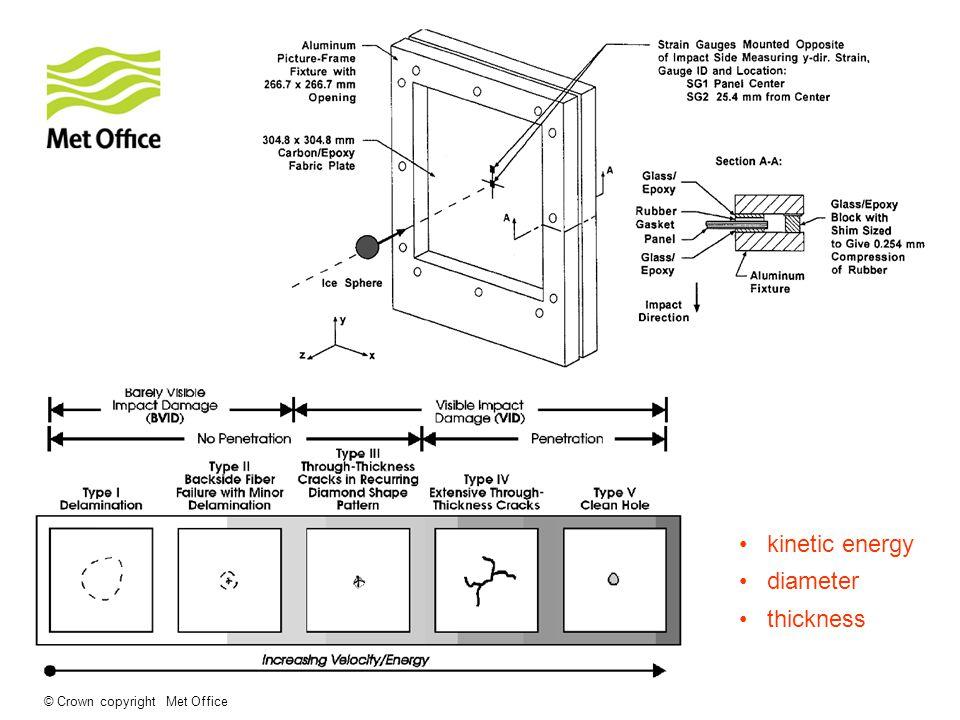 kinetic energy diameter thickness