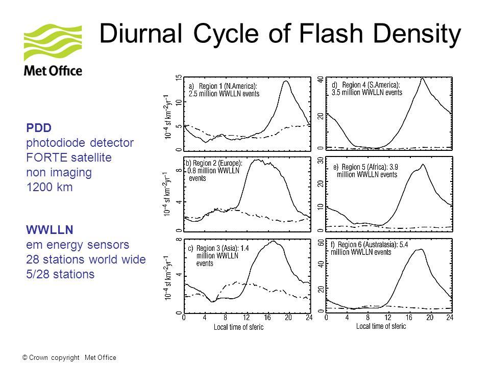 © Crown copyright Met Office Diurnal Cycle of Flash Density PDD photodiode detector FORTE satellite non imaging 1200 km WWLLN em energy sensors 28 sta