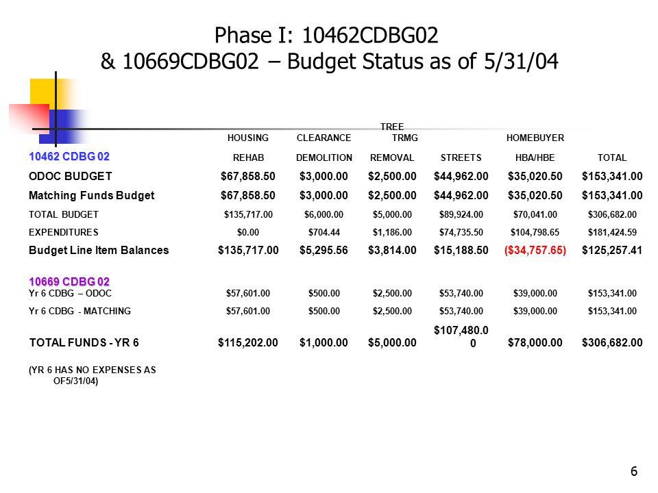 6 Phase I: 10462CDBG02 & 10669CDBG02 – Budget Status as of 5/31/04 HOUSINGCLEARANCE TREE TRMGHOMEBUYER 10462 CDBG 02 REHABDEMOLITIONREMOVALSTREETSHBA/HBETOTAL ODOC BUDGET$67,858.50$3,000.00$2,500.00$44,962.00$35,020.50$153,341.00 Matching Funds Budget$67,858.50$3,000.00$2,500.00$44,962.00$35,020.50$153,341.00 TOTAL BUDGET$135,717.00$6,000.00$5,000.00$89,924.00$70,041.00$306,682.00 EXPENDITURES$0.00$704.44$1,186.00$74,735.50$104,798.65$181,424.59 Budget Line Item Balances$135,717.00$5,295.56$3,814.00$15,188.50($34,757.65)$125,257.41 10669 CDBG 02 Yr 6 CDBG – ODOC$57,601.00$500.00$2,500.00$53,740.00$39,000.00$153,341.00 Yr 6 CDBG - MATCHING$57,601.00$500.00$2,500.00$53,740.00$39,000.00$153,341.00 TOTAL FUNDS - YR 6$115,202.00$1,000.00$5,000.00 $107,480.0 0$78,000.00$306,682.00 (YR 6 HAS NO EXPENSES AS OF5/31/04)