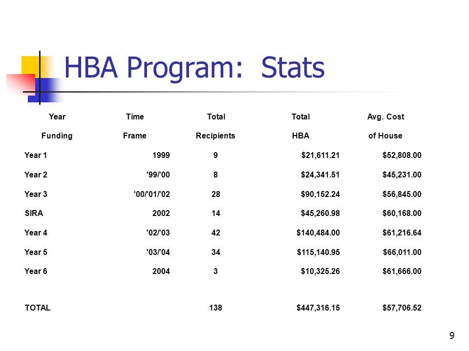 9 HBA Program: Stats YearTimeTotal Avg. Cost FundingFrameRecipientsHBAof House Year 119999$21,611.21$52,808.00 Year 2 '99/'008$24,341.51$45,231.00 Yea