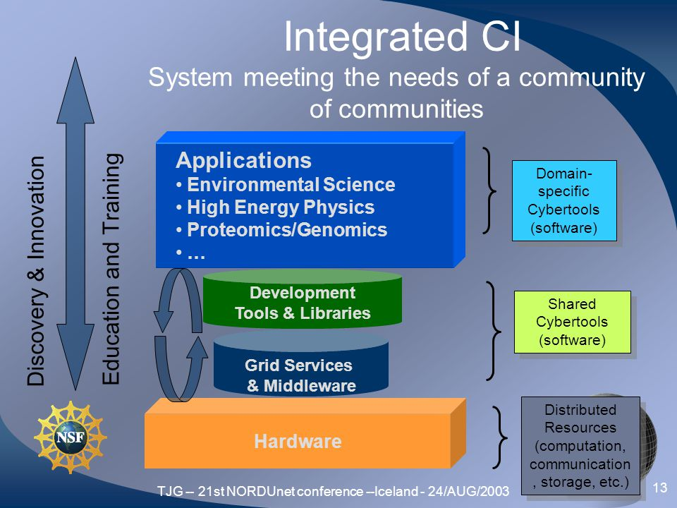 TJG -- 21st NORDUnet conference --Iceland - 24/AUG/2003 13 Hardware Integrated CI System meeting the needs of a community of communities Grid Services & Middleware Development Tools & Libraries Applications Environmental Science High Energy Physics Proteomics/Genomics … Domain- specific Cybertools (software) Shared Cybertools (software) Distributed Resources (computation, communication, storage, etc.) Education and Training Discovery & Innovation