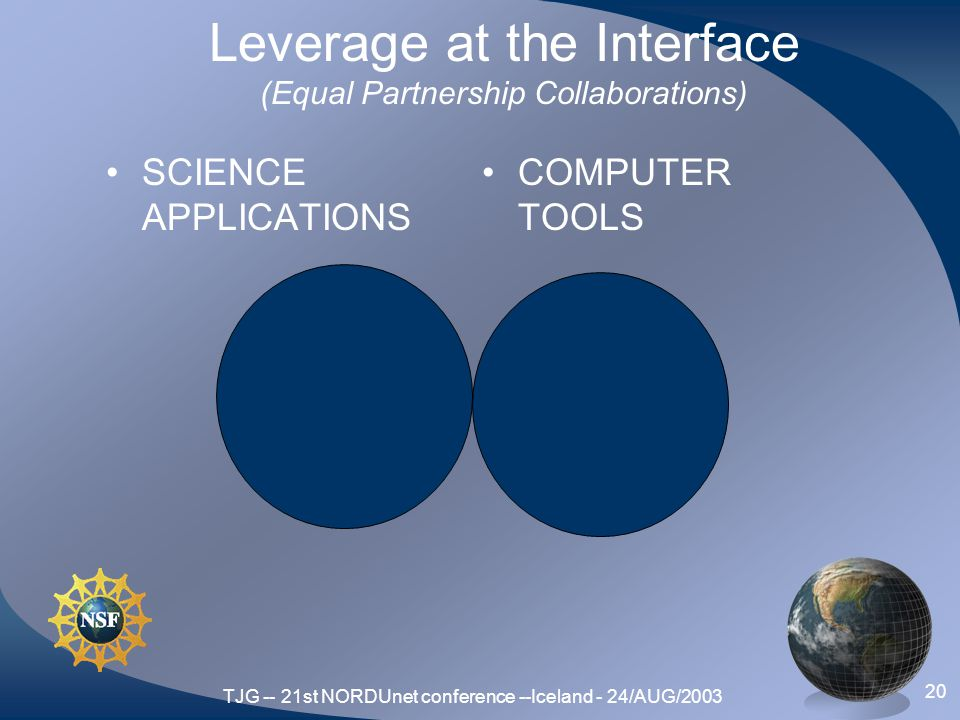 TJG -- 21st NORDUnet conference --Iceland - 24/AUG/2003 20 Leverage at the Interface (Equal Partnership Collaborations) SCIENCE APPLICATIONS COMPUTER TOOLS