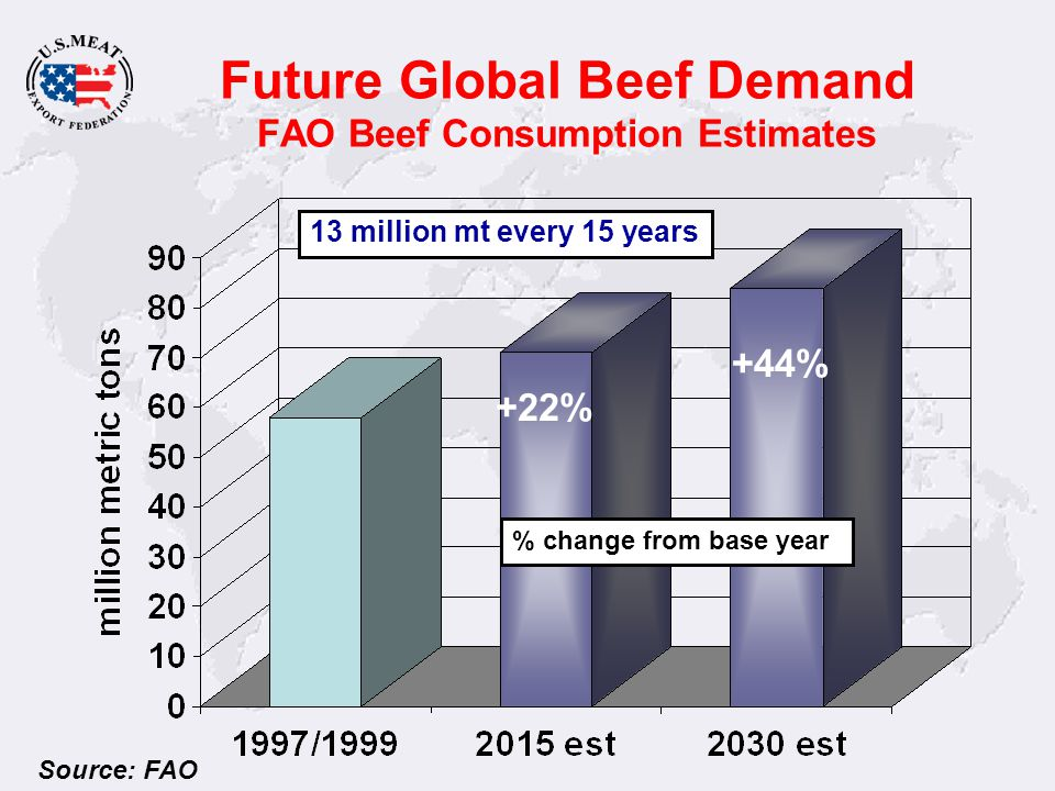 Future Global Beef Demand FAO Beef Consumption Estimates Source: FAO +22% +44% % change from base year 13 million mt every 15 years