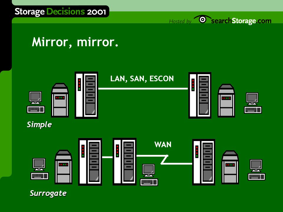 Mirror, mirror. Simple Surrogate WAN LAN, SAN, ESCON