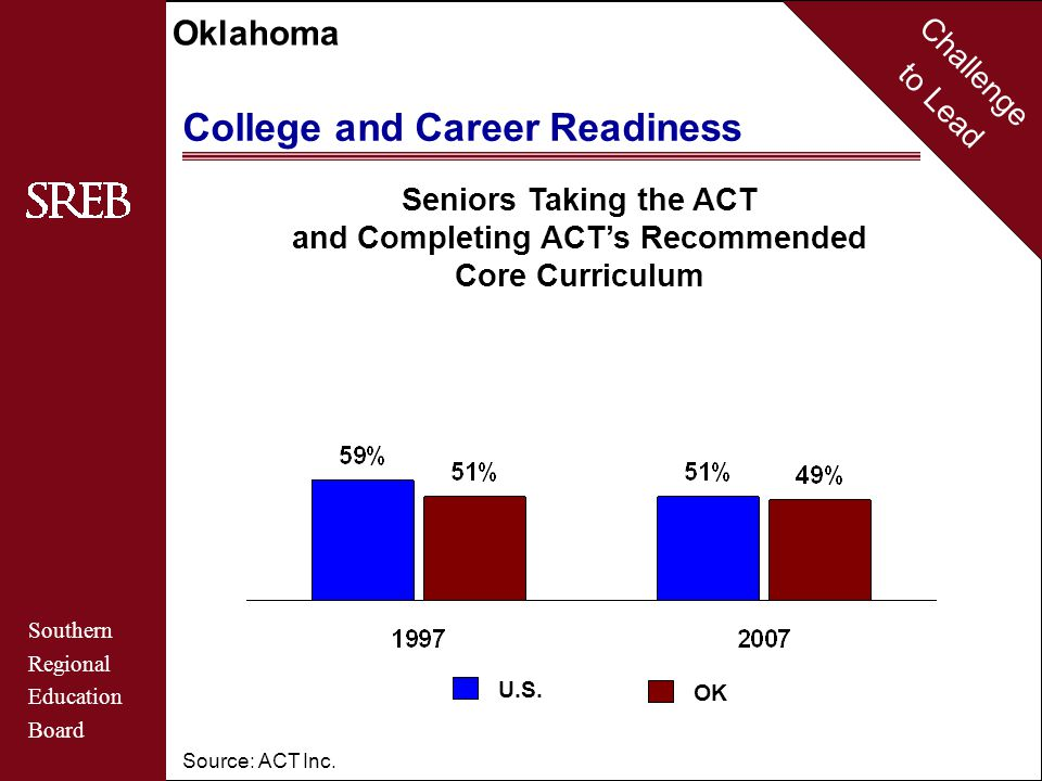 Challenge to Lead Southern Regional Education Board Oklahoma College and Career Readiness Source: ACT Inc.