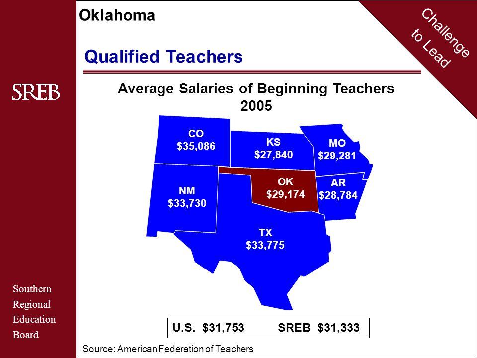 Challenge to Lead Southern Regional Education Board Oklahoma Average Salaries of Beginning Teachers 2005 AR $28,784 MO $29,281 KS $27,840 CO $35,086 N