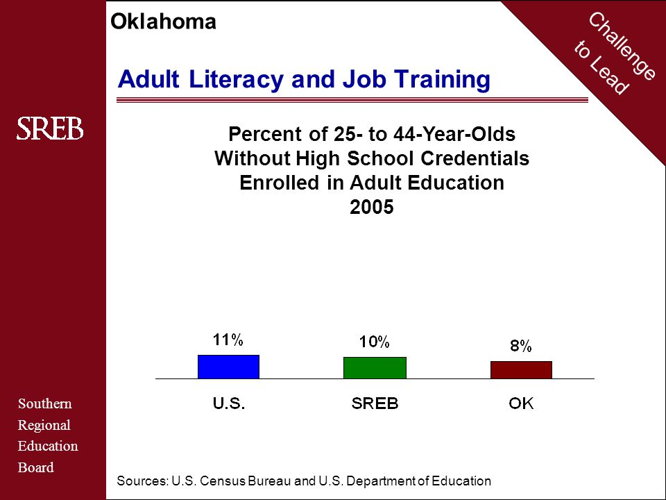 Challenge to Lead Southern Regional Education Board Oklahoma Adult Literacy and Job Training Percent of 25- to 44-Year-Olds Without High School Credentials Enrolled in Adult Education 2005 Sources: U.S.