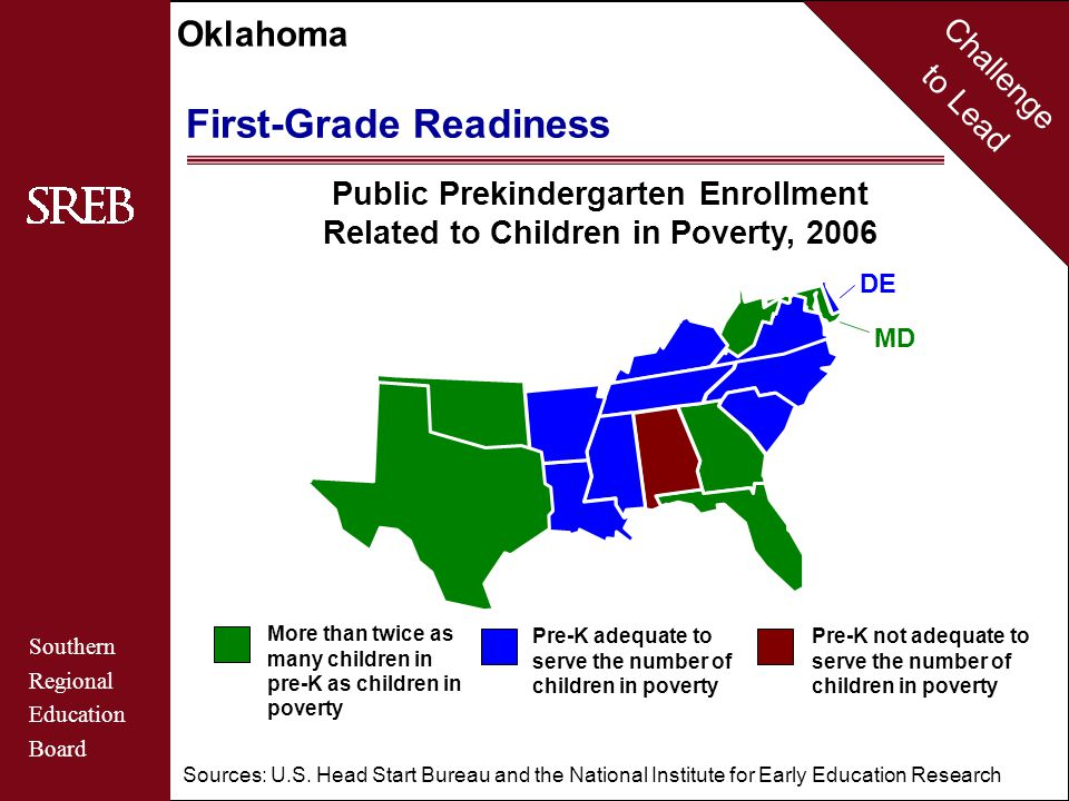 Challenge to Lead Southern Regional Education Board Oklahoma First-Grade Readiness Public Prekindergarten Enrollment Related to Children in Poverty, 2006 More than twice as many children in pre-K as children in poverty Pre-K adequate to serve the number of children in poverty Pre-K not adequate to serve the number of children in poverty MD DE Sources: U.S.