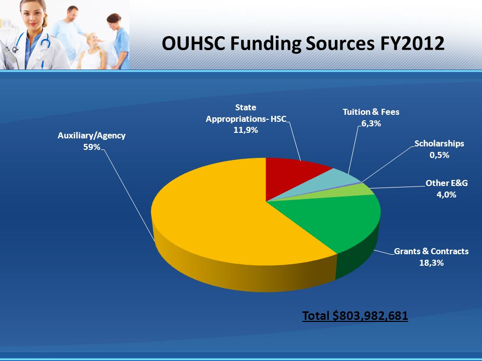 OUHSC Funding Sources FY2012 Total $803,982,681