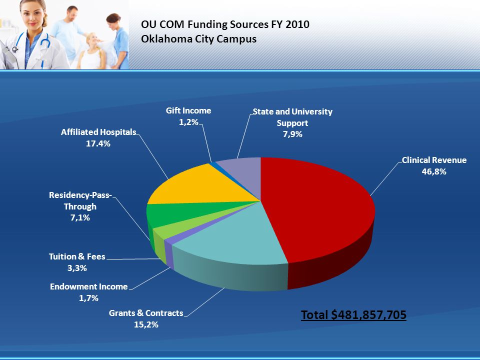 OU COM Funding Sources FY 2010 Oklahoma City Campus Total $481,857,705