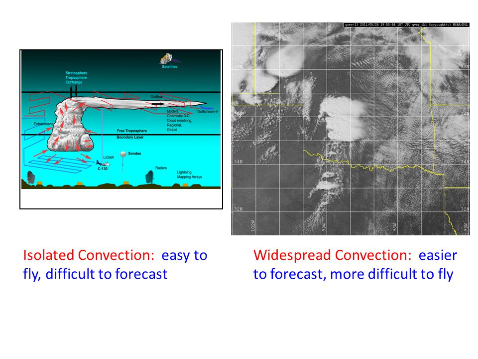 Widespread Convection: easier to forecast, more difficult to fly Isolated Convection: easy to fly, difficult to forecast