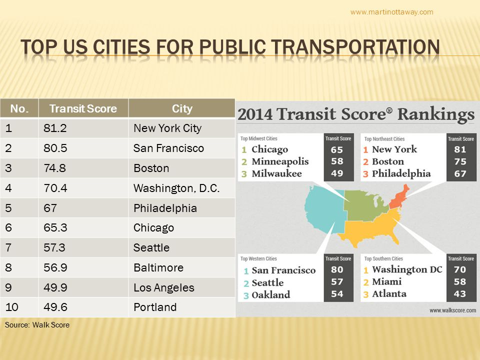No.Transit ScoreCity 181.2New York City 280.5San Francisco 374.8Boston 470.4Washington, D.C.