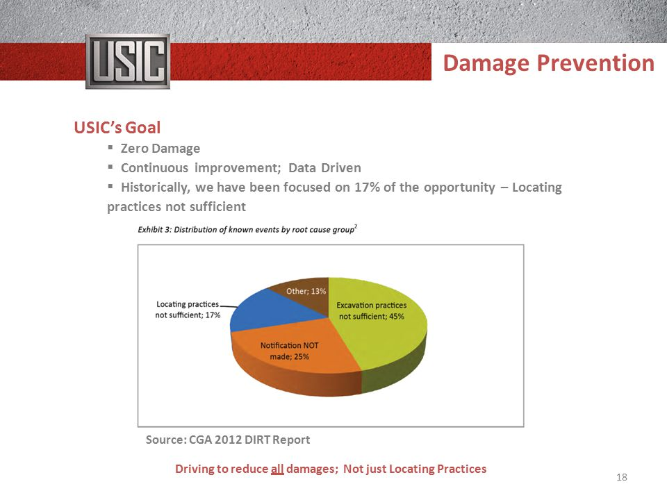 Driving to reduce all damages; Not just Locating Practices 18 USIC's Goal  Zero Damage  Continuous improvement; Data Driven  Historically, we have been focused on 17% of the opportunity – Locating practices not sufficient Damage Prevention Source: CGA 2012 DIRT Report