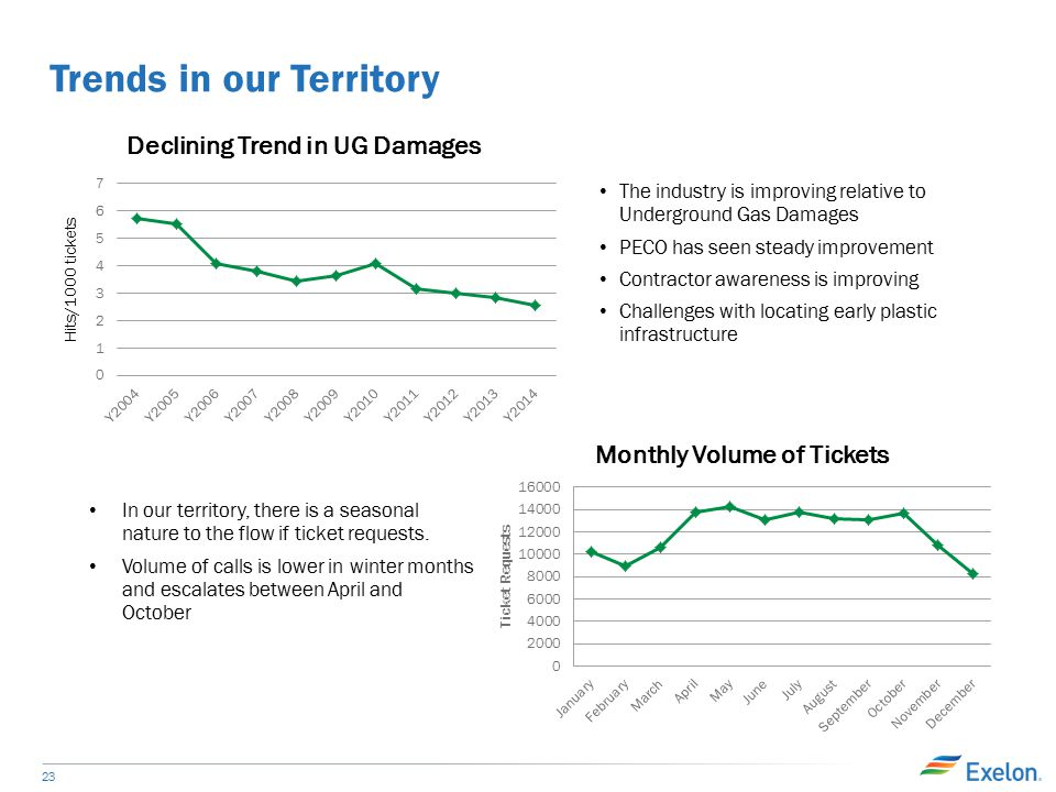 Trends in our Territory 23 The industry is improving relative to Underground Gas Damages PECO has seen steady improvement Contractor awareness is improving Challenges with locating early plastic infrastructure In our territory, there is a seasonal nature to the flow if ticket requests.