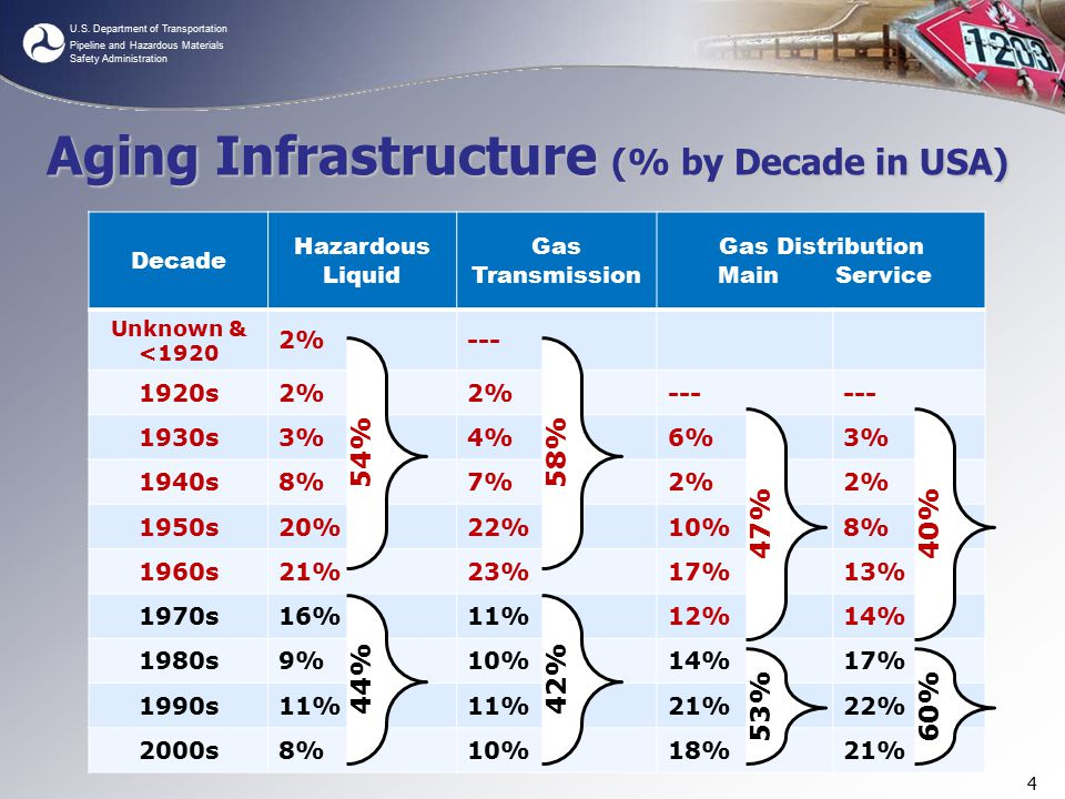 U.S. Department of Transportation Pipeline and Hazardous Materials Safety Administration Aging Infrastructure (% by Decade in USA) Decade Hazardous Li