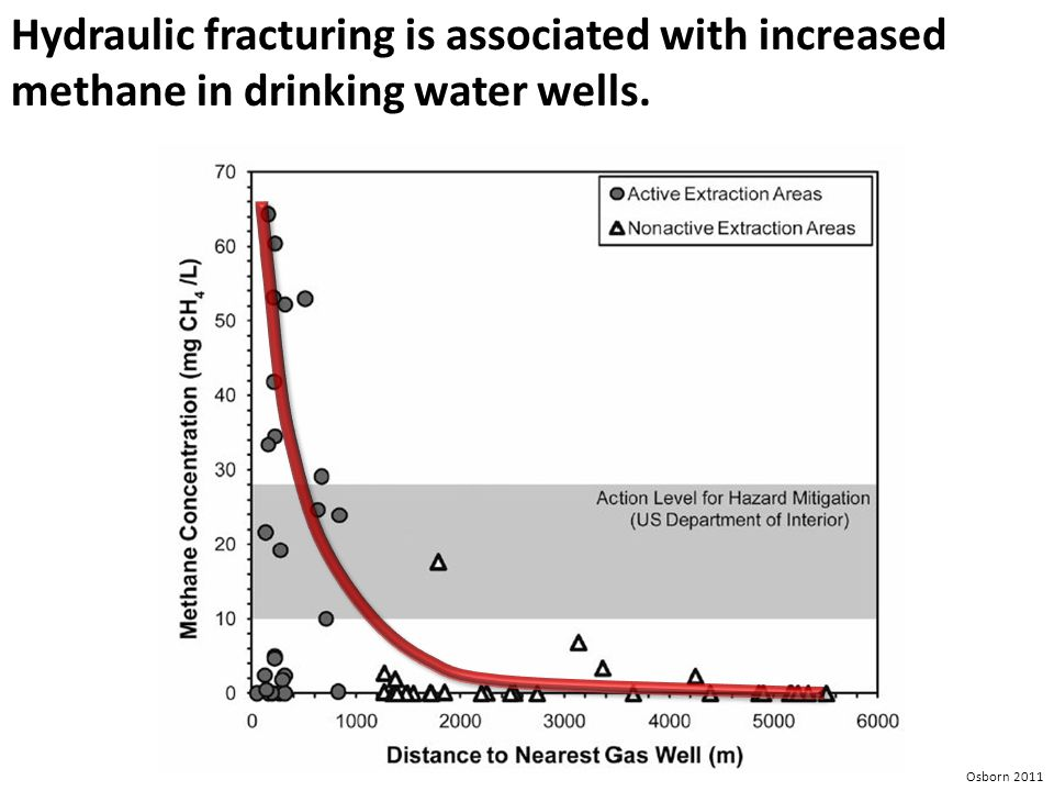 Hydraulic fracturing is associated with increased methane in drinking water wells. Osborn 2011