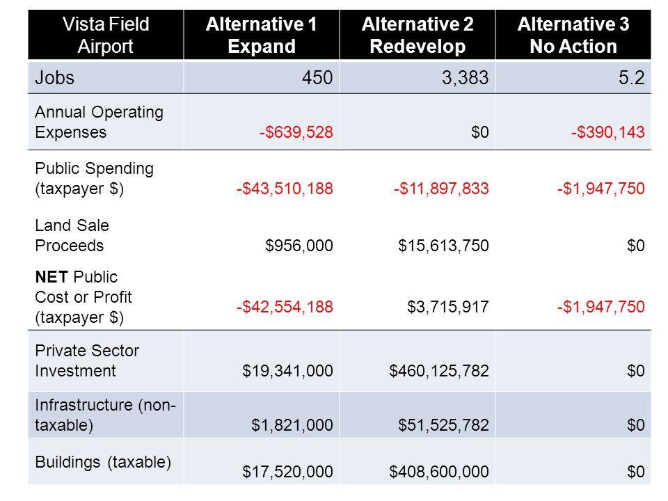 Vista Field Airport Alternative 1 Expand Alternative 2 Redevelop Alternative 3 No Action Jobs4503,3835.2 Annual Operating Expenses-$639,528$0-$390,143 Public Spending (taxpayer $)-$43,510,188-$11,897,833-$1,947,750 Land Sale Proceeds$956,000$15,613,750$0 NET Public Cost or Profit (taxpayer $) -$42,554,188$3,715,917-$1,947,750 Private Sector Investment$19,341,000$460,125,782$0 Infrastructure (non- taxable)$1,821,000$51,525,782$0 Buildings (taxable) $17,520,000$408,600,000$0