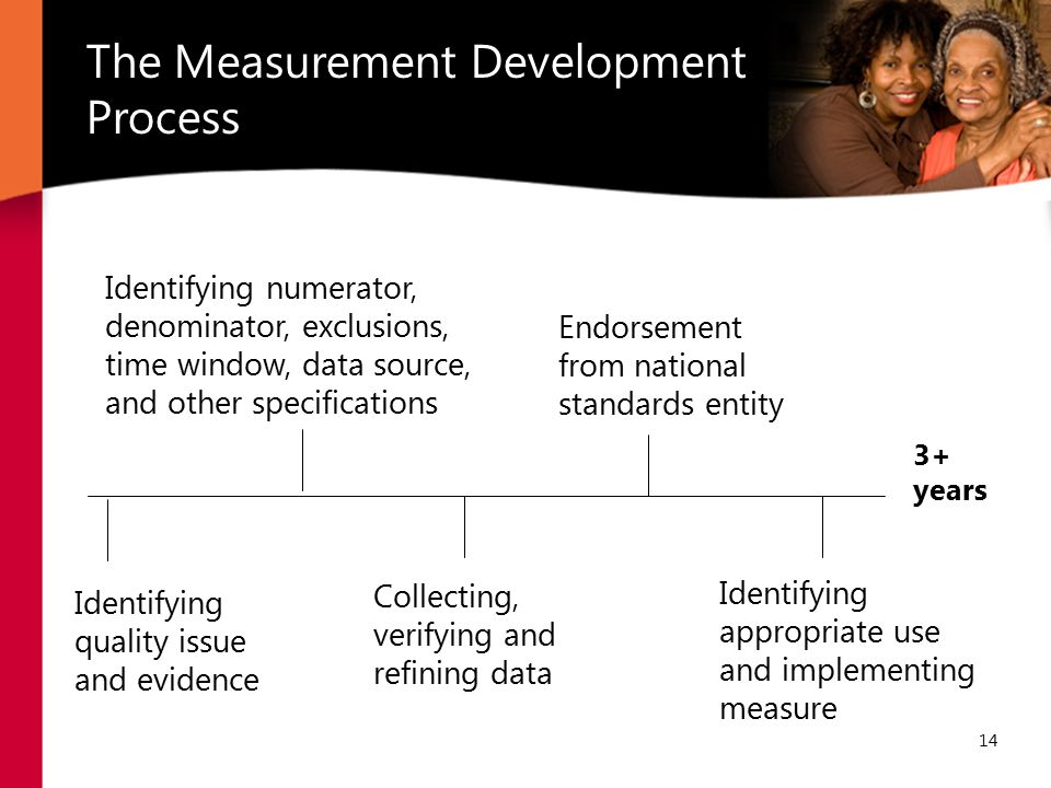 The Measurement Development Process 14 Identifying quality issue and evidence Identifying numerator, denominator, exclusions, time window, data source, and other specifications Identifying appropriate use and implementing measure Collecting, verifying and refining data Endorsement from national standards entity 3+ years