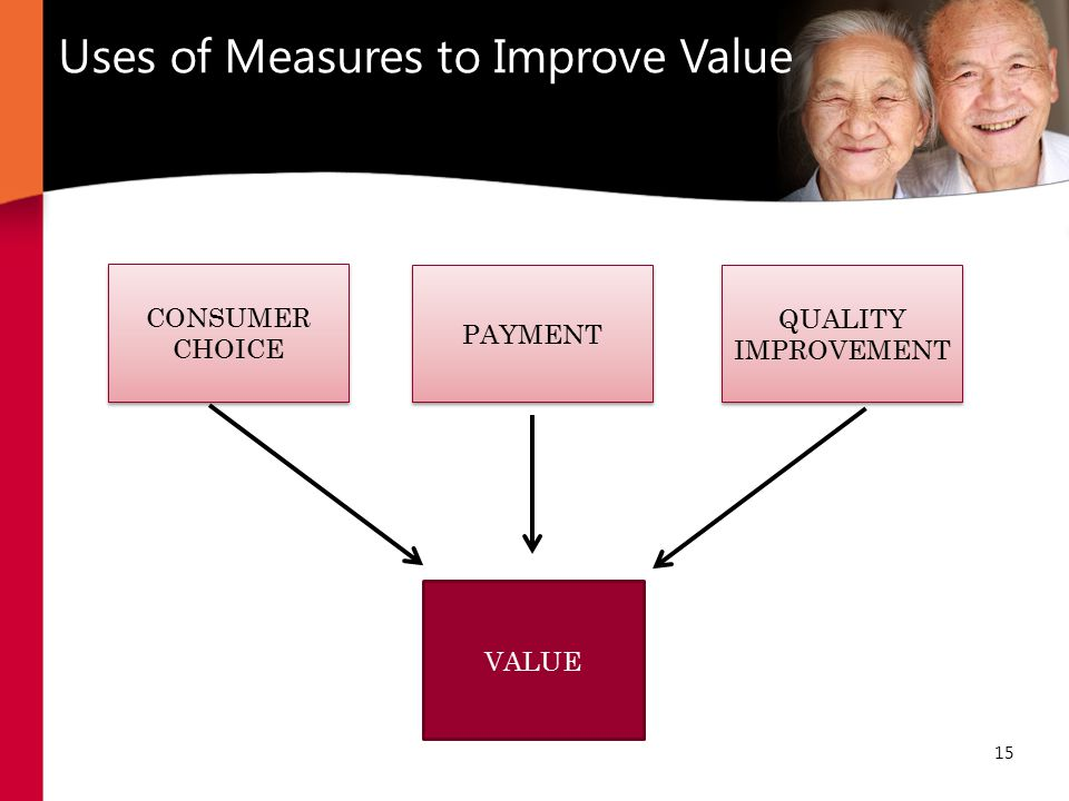 15 Uses of Measures to Improve Value CONSUMER CHOICE PAYMENT QUALITY IMPROVEMENT VALUE