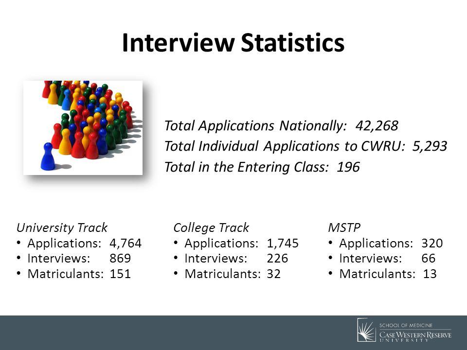 Demographics Entering Class Size: 196 (University Track, College Track, & MSTP) 45.9% Female – UP45.1% Female – CCLCM53.1% Female – MSTP38.5% Female Average Age 24.1; Age Range: 20-46 – UPAvg.