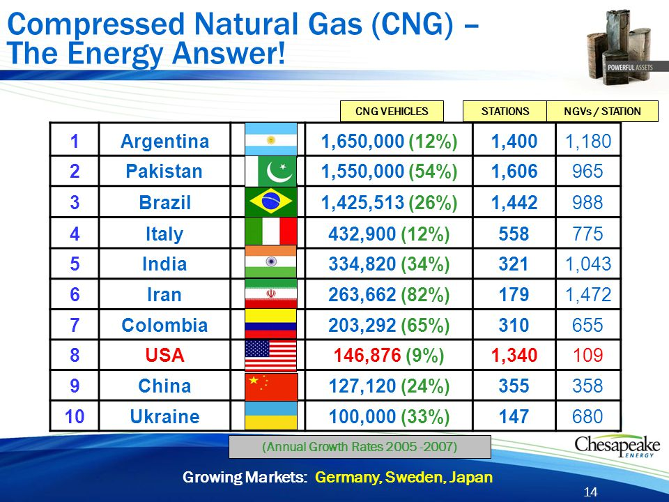 14 Compressed Natural Gas (CNG) – The Energy Answer! 1Argentina 1,650,000 (12%)1,4001,180 2Pakistan 1,550,000 (54%)1,606965 3Brazil 1,425,513 (26%)1,4
