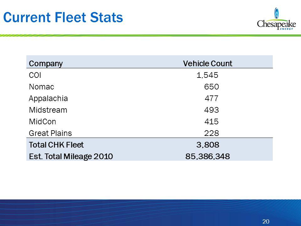 20 Current Fleet Stats CompanyVehicle Count COI1,545 Nomac 650 Appalachia 477 Midstream 493 MidCon 415 Great Plains 228 Total CHK Fleet3,808 Est. Tota