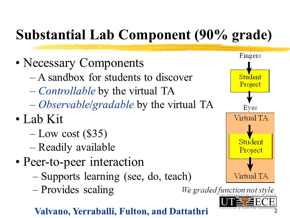 2 Substantial Lab Component (90% grade) Necessary Components – A sandbox for students to discover – Controllable by the virtual TA – Observable/gradable by the virtual TA Lab Kit – Low cost ($35) – Readily available Peer-to-peer interaction – Supports learning (see, do, teach) – Provides scaling Valvano, Yerraballi, Fulton, and Dattathri We graded function not style 2