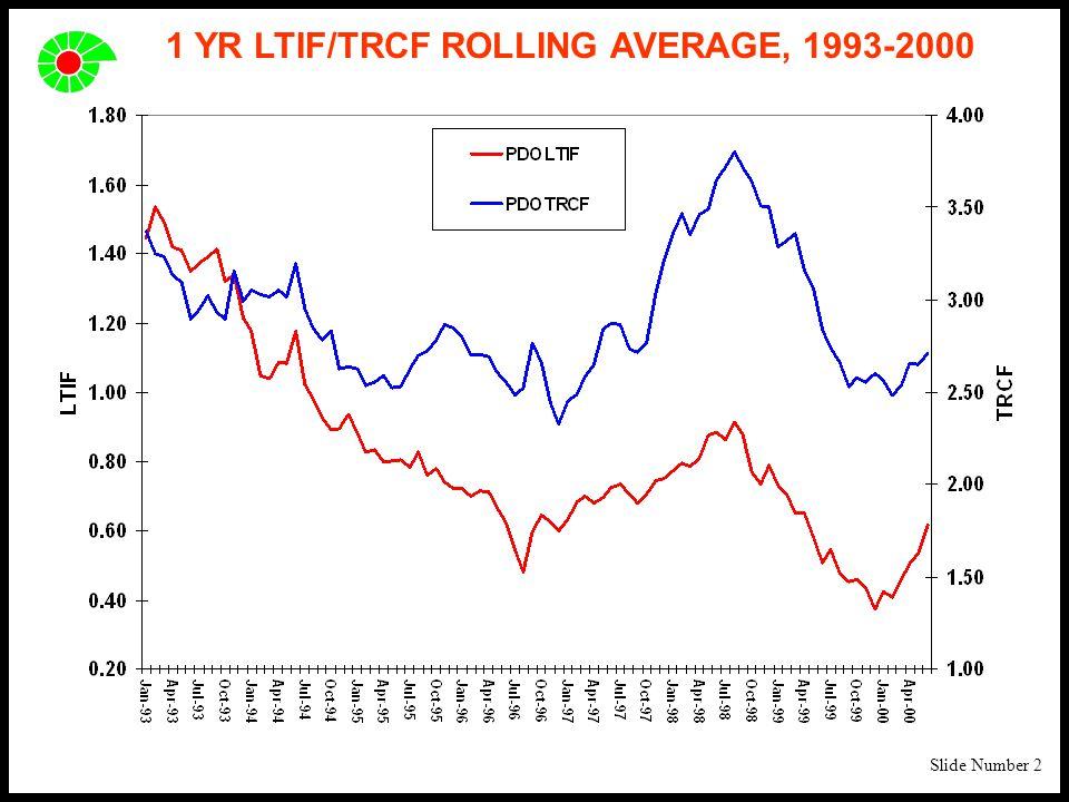 Slide Number 2 1 YR LTIF/TRCF ROLLING AVERAGE, 1993-2000
