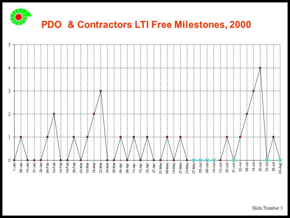 Slide Number 3 PDO & Contractors LTI Free Milestones, 2000