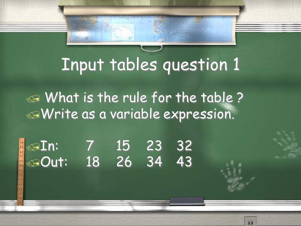 1,000,000 Input tables 1 Input tables 2 Double Digit Multiplication 1 Double digit multiplication 2 Multiplying decimals 1 Multiplying decimals 2 Estimating decimals 1 estimating decimals 2 1 digit multiplication 1 1 digit multiplication 2 500,000 300,000 175,000 100,000 50,000 25,000 10,000 5,000 2,000 1,000