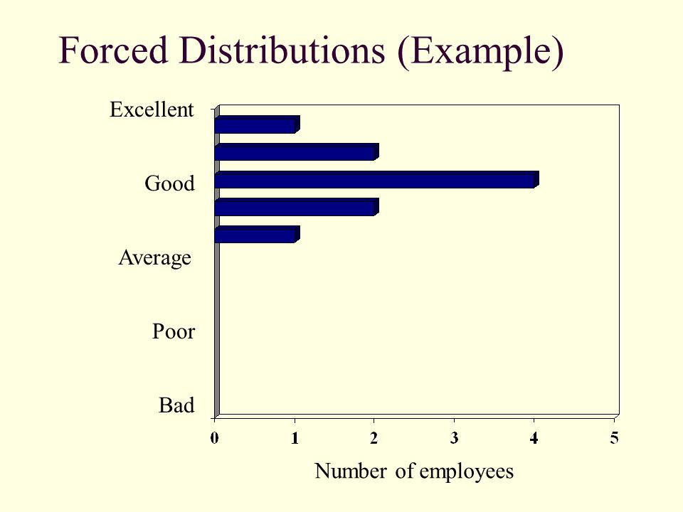 Forced Distributions (Example) Excellent Good Average Poor Bad Number of employees