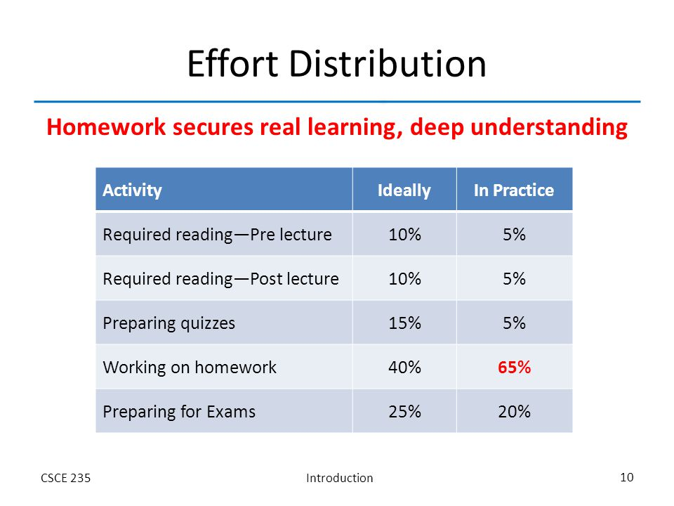 IntroductionCSCE 235 10 Effort Distribution ActivityIdeallyIn Practice Required reading—Pre lecture10%5% Required reading—Post lecture10%5% Preparing quizzes15%5% Working on homework40%65% Preparing for Exams25%20% Homework secures real learning, deep understanding