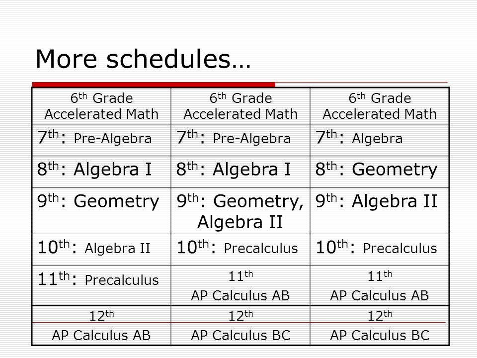 More schedules… 6 th Grade Accelerated Math 7 th : Pre-Algebra 7 th : Algebra 8 th : Algebra I 8 th : Geometry 9 th : Geometry9 th : Geometry, Algebra