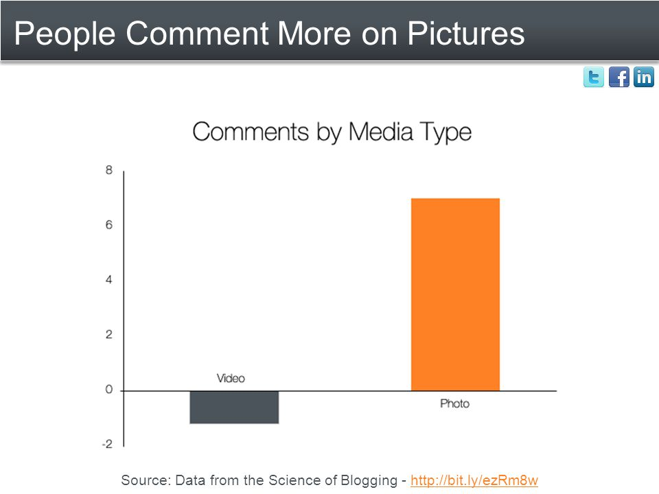 People Comment More on Pictures Source: Data from the Science of Blogging - http://bit.ly/ezRm8whttp://bit.ly/ezRm8w