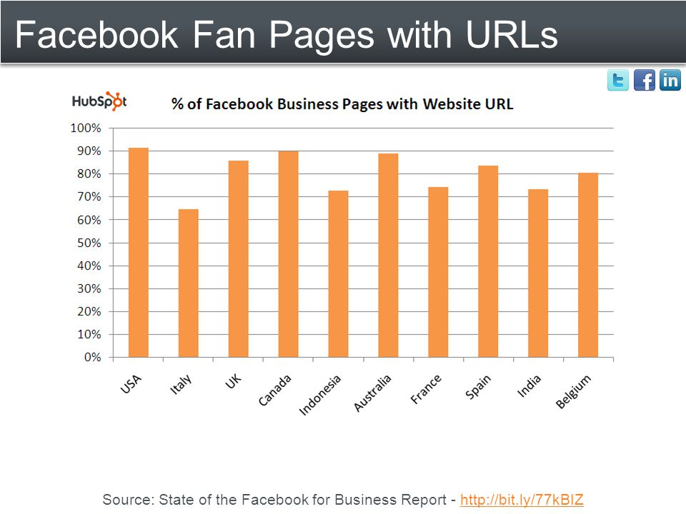 Facebook Fan Pages with URLs Source: State of the Facebook for Business Report - http://bit.ly/77kBIZhttp://bit.ly/77kBIZ