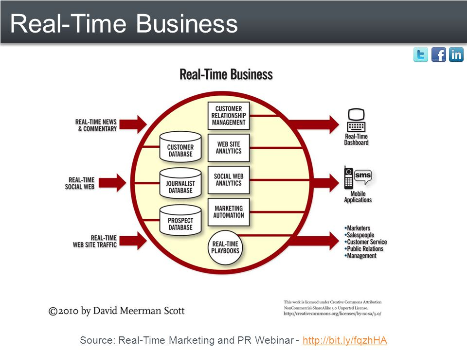 Real-Time Business Source: Real-Time Marketing and PR Webinar - http://bit.ly/fqzhHAhttp://bit.ly/fqzhHA