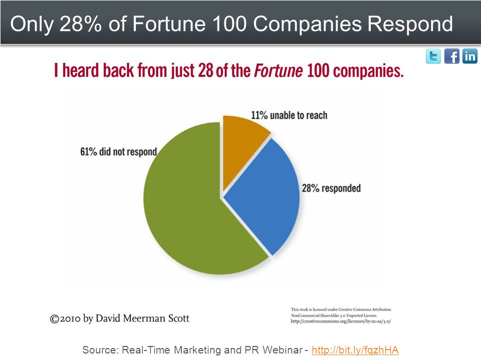 Only 28% of Fortune 100 Companies Respond Source: Real-Time Marketing and PR Webinar - http://bit.ly/fqzhHAhttp://bit.ly/fqzhHA