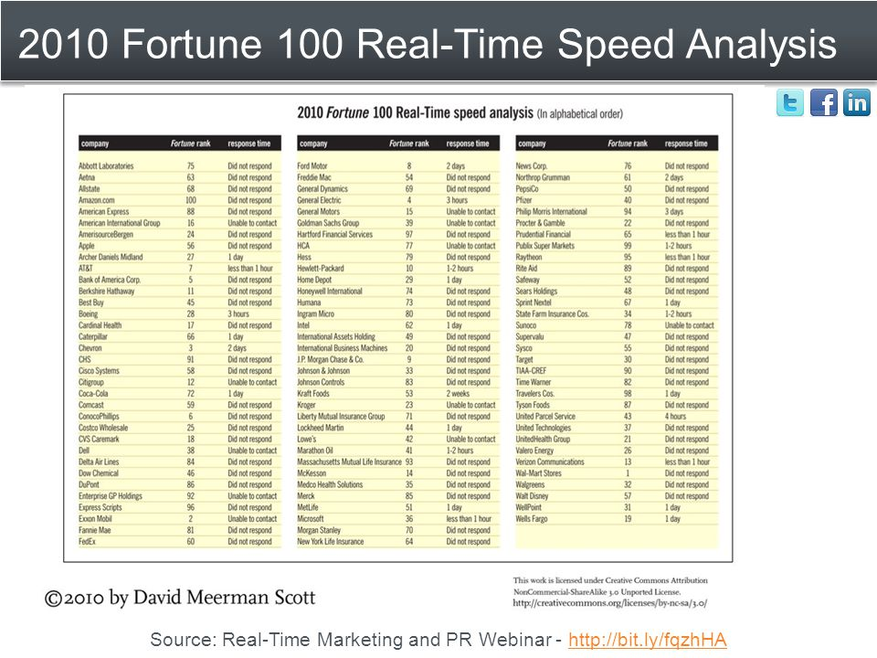 2010 Fortune 100 Real-Time Speed Analysis Source: Real-Time Marketing and PR Webinar - http://bit.ly/fqzhHAhttp://bit.ly/fqzhHA