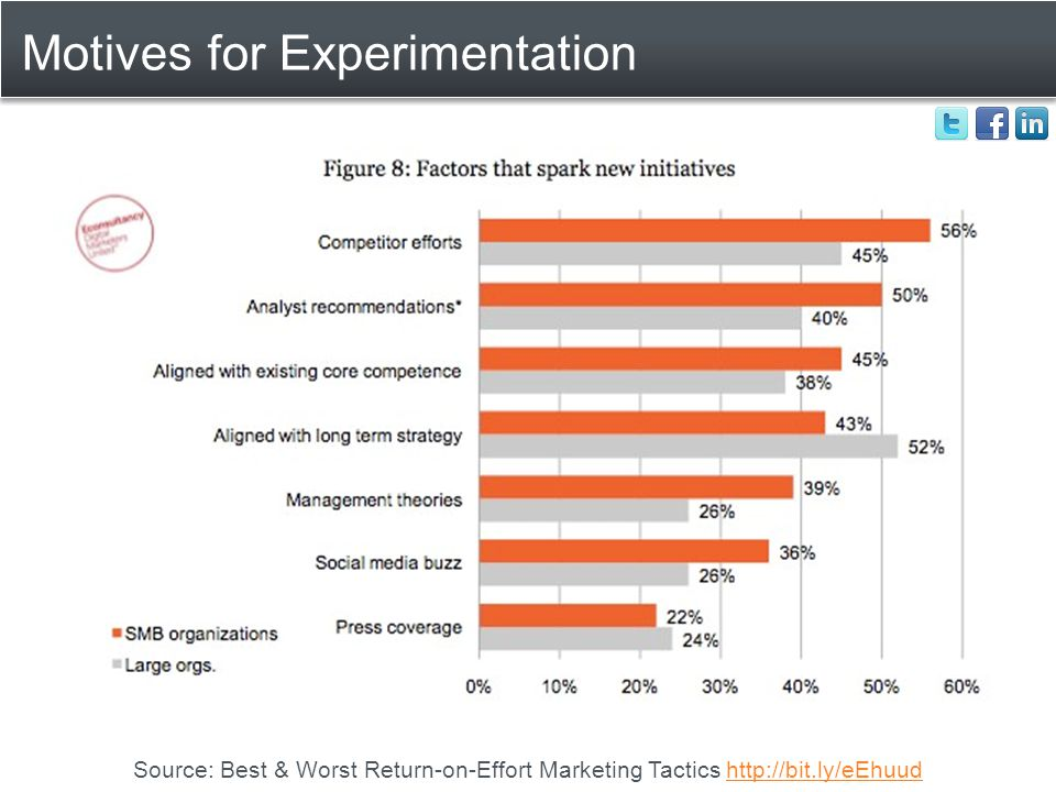 Motives for Experimentation Source: Best & Worst Return-on-Effort Marketing Tactics http://bit.ly/eEhuudhttp://bit.ly/eEhuud
