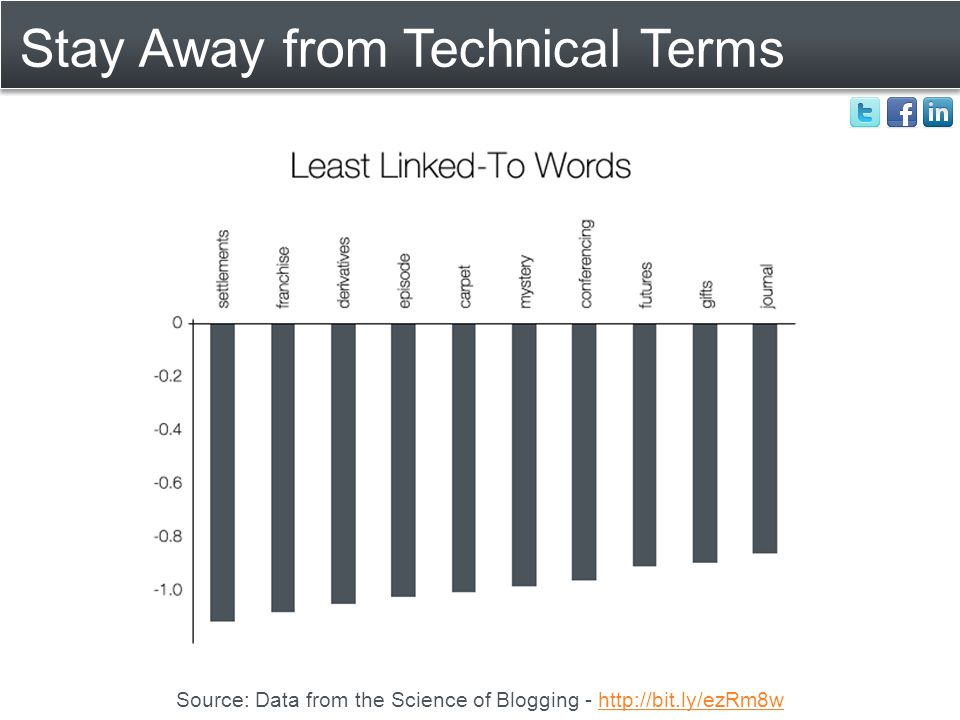 Stay Away from Technical Terms Source: Data from the Science of Blogging - http://bit.ly/ezRm8whttp://bit.ly/ezRm8w