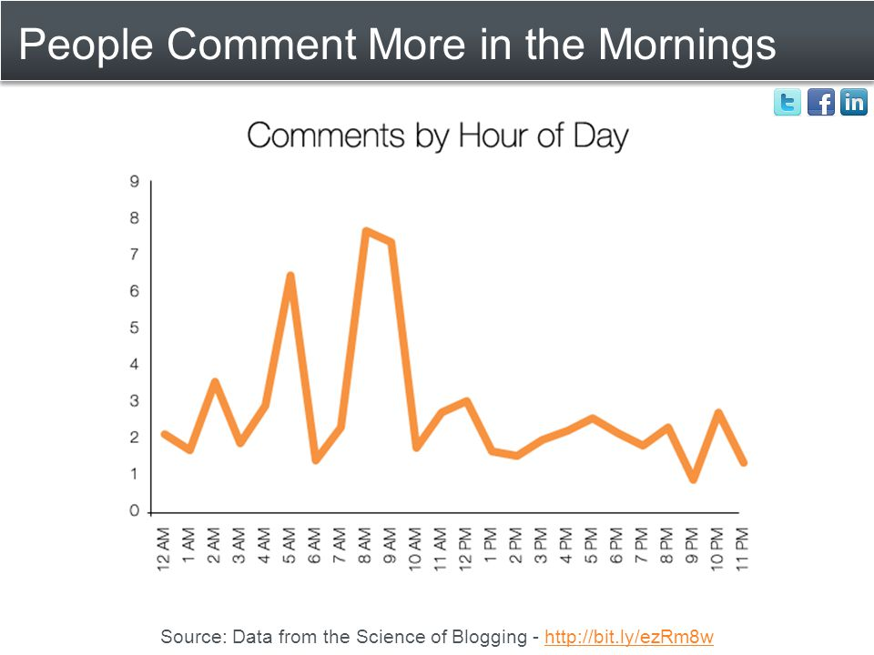 People Comment More in the Mornings Source: Data from the Science of Blogging - http://bit.ly/ezRm8whttp://bit.ly/ezRm8w