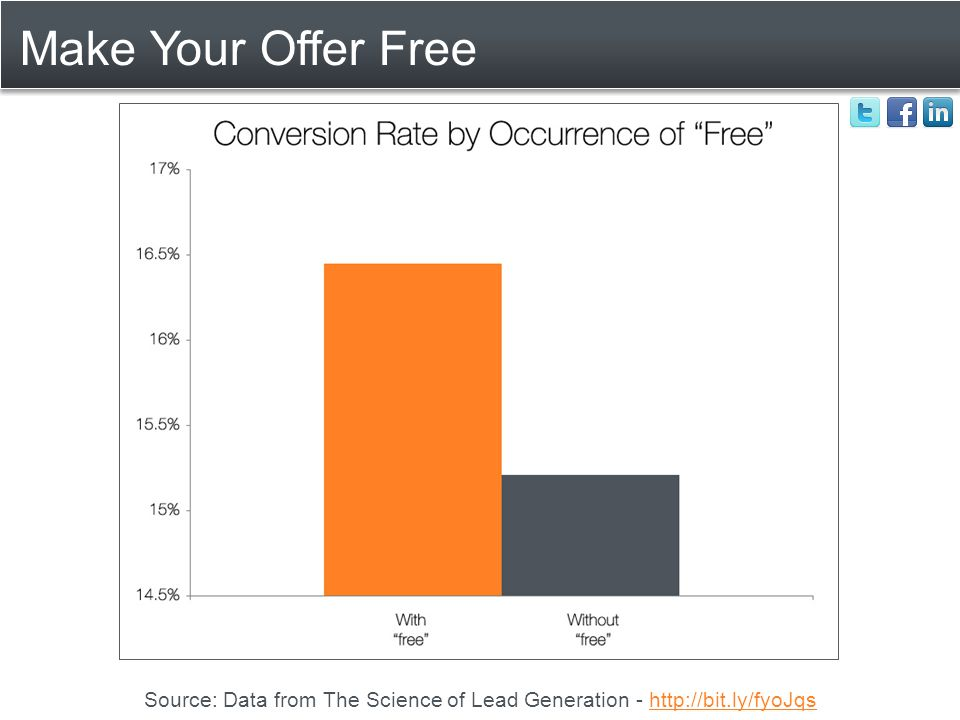 Make Your Offer Free Source: Data from The Science of Lead Generation - http://bit.ly/fyoJqshttp://bit.ly/fyoJqs
